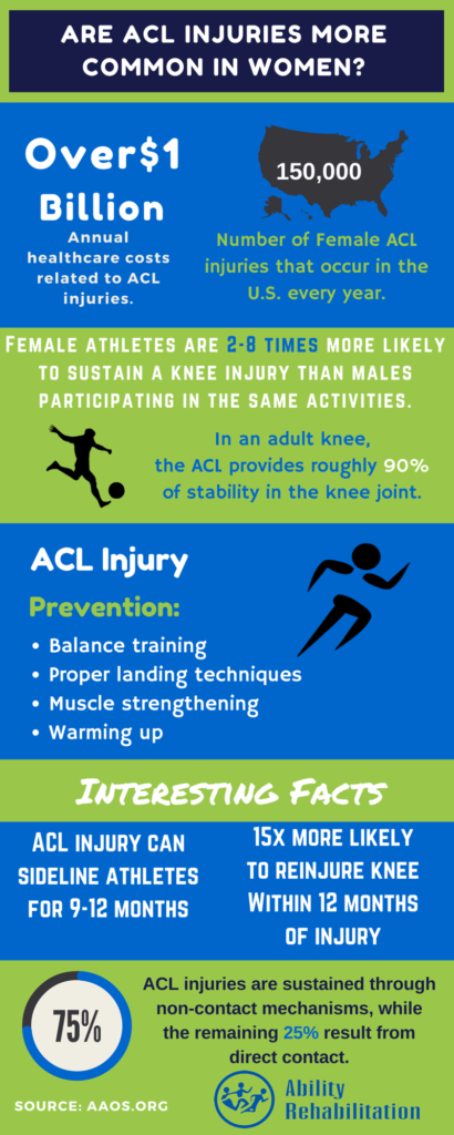 Ability Rehabilitation ACL Injuries